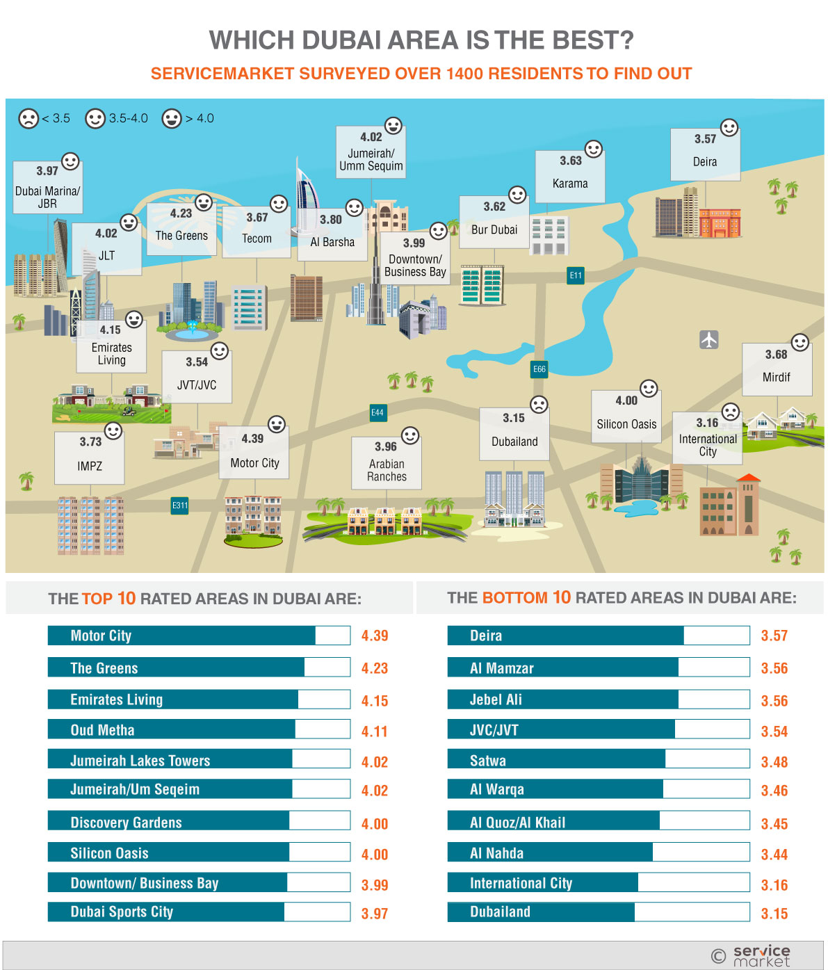 Best place to live in Dubai - Infographic