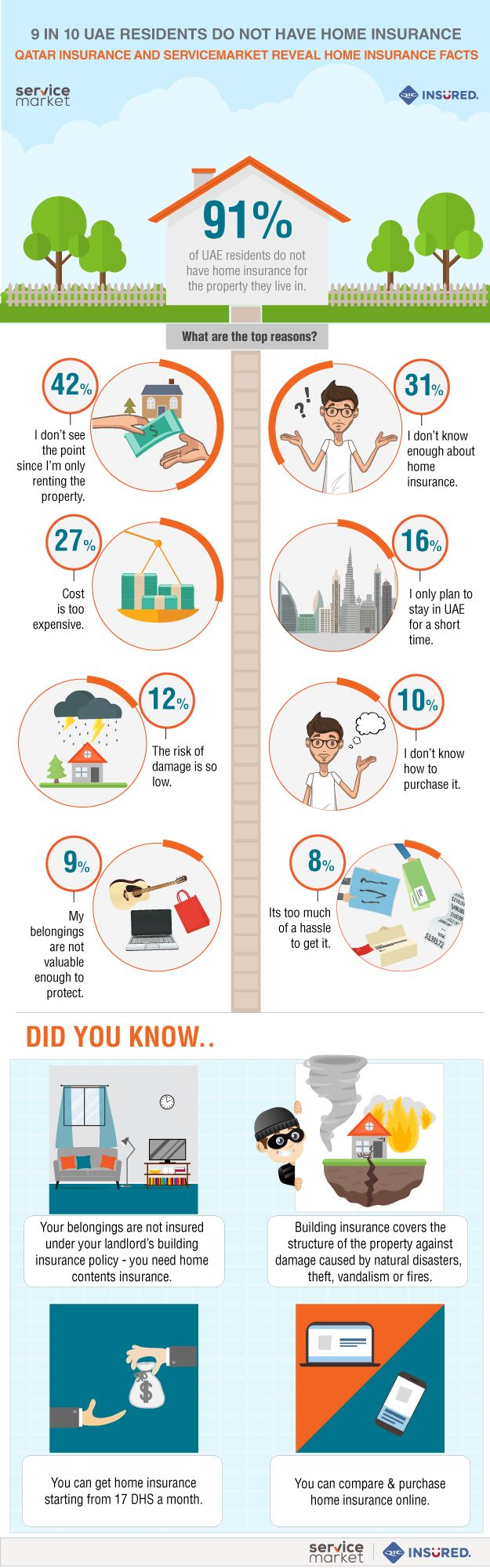 UAE home insurance infographic